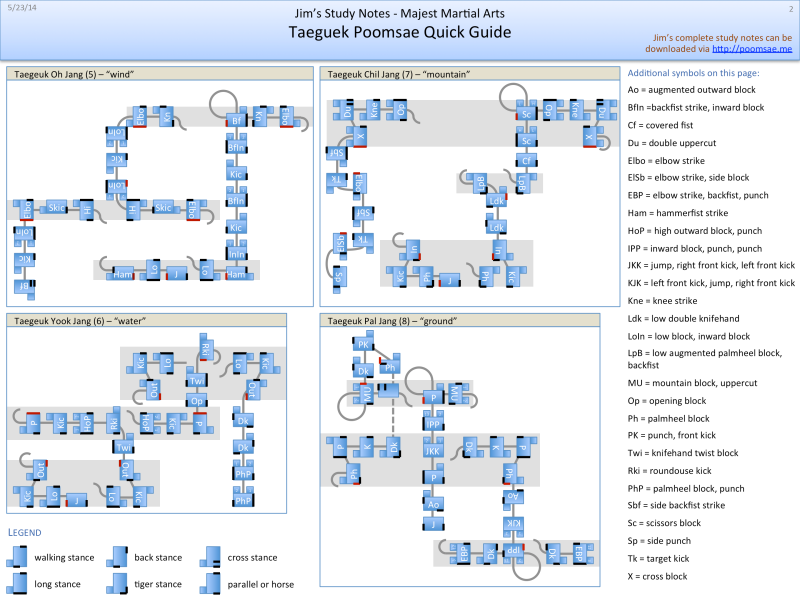 Taegeuk Quick Guide page 2 of 2